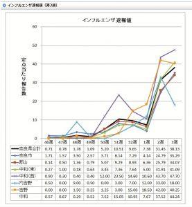 インフルエンザ速報値(奈良)